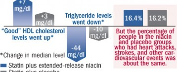 Niacin + a statin does not add up to benefit
